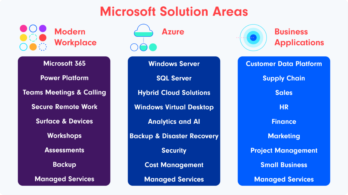 Circle IT Microsoft solution areas